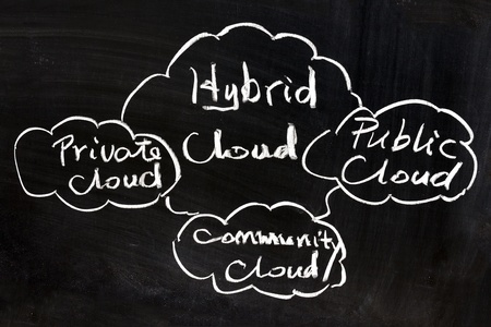 The Cloud Explained Part II – Public vs Private