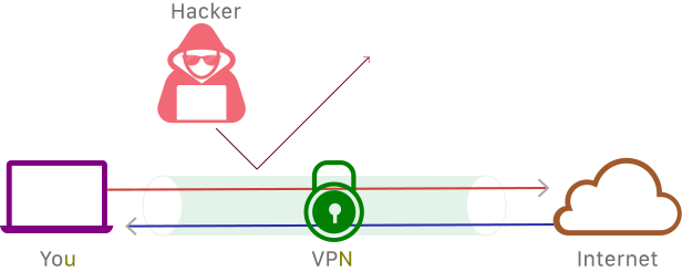 VPNs… A Better Way to Get Things Done